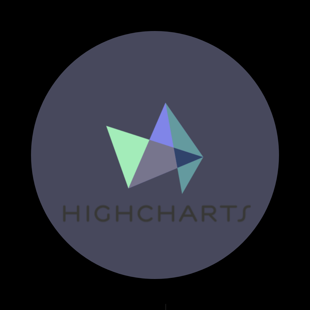 Highcharts Component