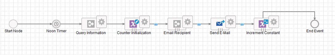 Sending Custom Emails to Multiple Recipients - Process